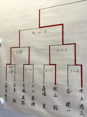 南総カントリークラブ クラブチャンピオン / ゴルフ会員権の千葉ゴルフ会